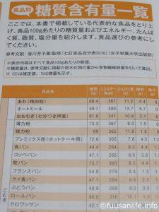書籍「食品別糖質量ハンドブック」中身の写真4