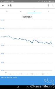 2019年8月の体重の推移グラフ