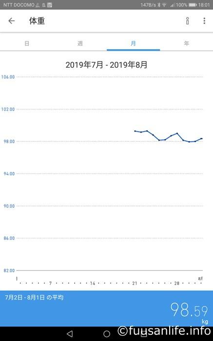 2019年7月体重の推移グラフ