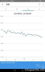 2019年8月16日~9月15日体重の推移グラフ