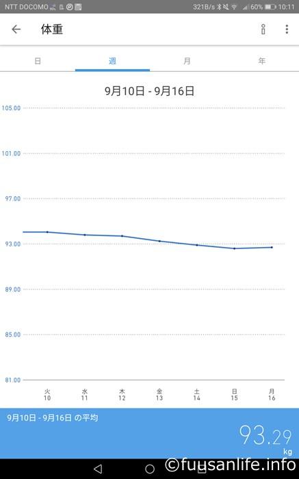 2019年9月10日~16日の体重推移グラフ