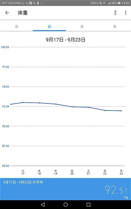 2019年9月17日~23日の体重推移グラフ