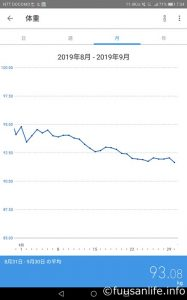 2019年9月1日~9月30日体重の推移グラフ