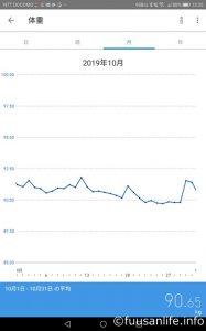 2019年10月1日~10月31日体重の推移グラフ