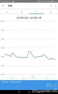 2019年10月16日~11月15日体重の推移グラフ