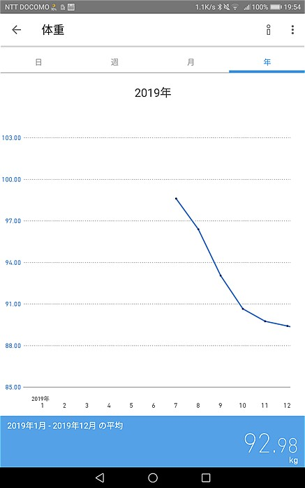 2019年体重の推移グラフ