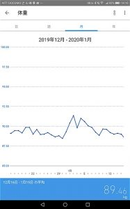 2019年12月16日~2020年1月15日体重の推移グラフ
