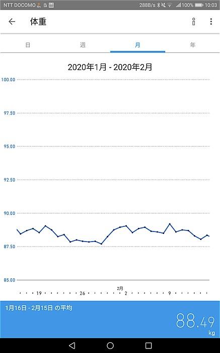 2020年1月16日~2月15日体重の推移グラフ