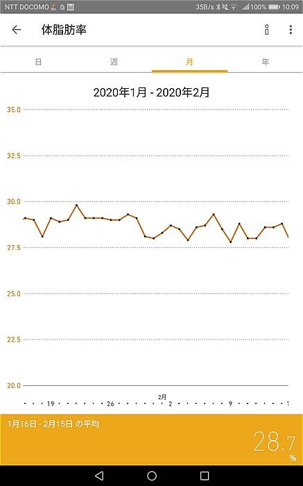2020年1月16日~2月15日体脂肪率の推移グラフ