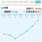 2020年2月17日~23日の体重推移のグラフ
